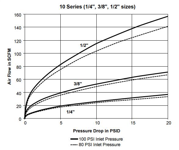 Parker 10 Series QC Pressure Drop Chart