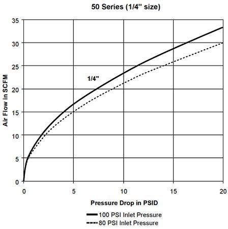 Parker 70 Series QC Pressure Drop Chart