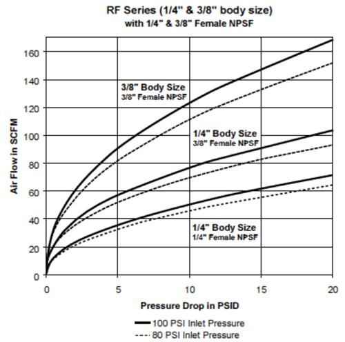 Parker RF Series QC Pressure Drop Chart