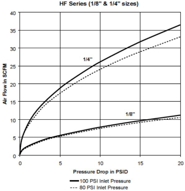 Parker HF Series QC Pressure Drop Chart