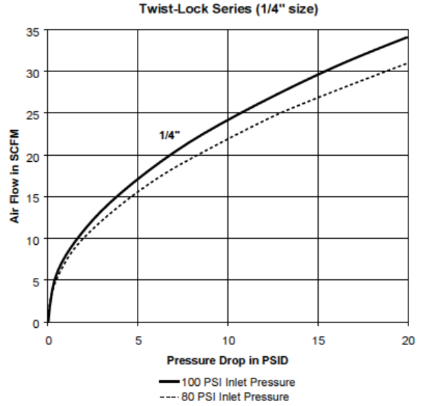 Parker Twist-Lock Series QC Pressure Drop Chart