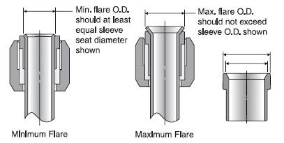 Quick flare inspectio