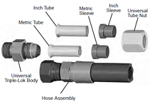 JIC connections work with metric tubing, pipe or hose.