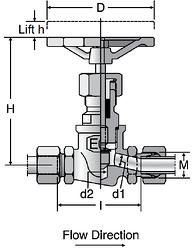 Parker VDHA - EO High Pressure Valves