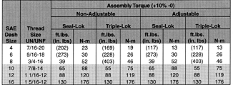 Torque assembly values for Parker Straight Thread Aluminum Tube Fittings