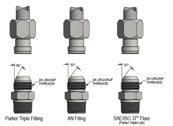 comparison-jic-an-parker-triple-fitting
