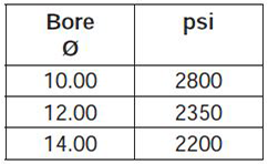 series-3H-large-bore-style-DB-dimensions chart 3