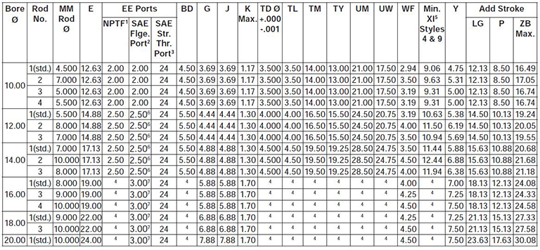 series-3H-large-bore-style-DD-dimensions chart 1
