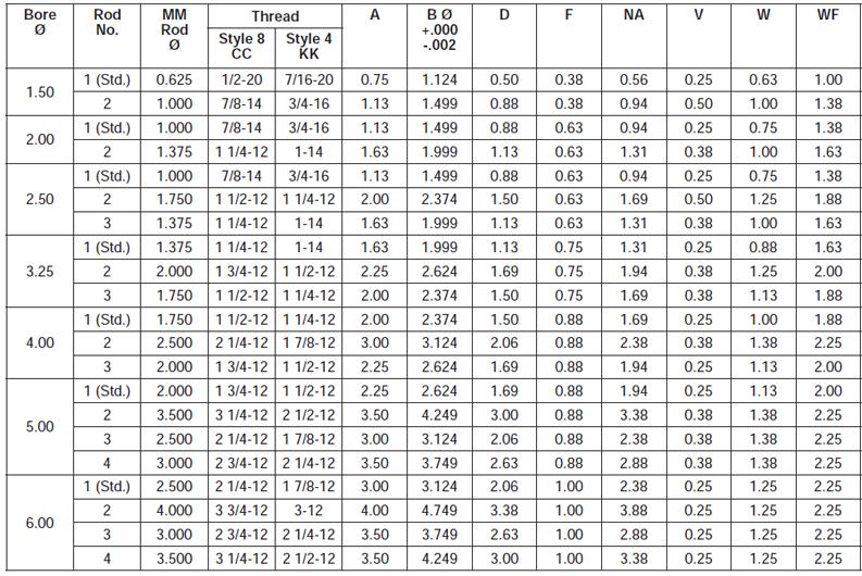 thread-style-8-4-chart