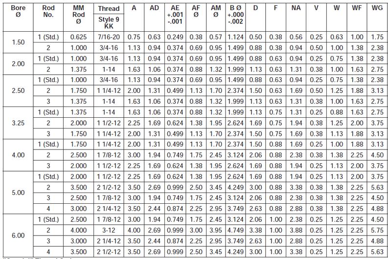 thread-style-9-55-chart