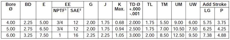 series-2HD-style-DE-dimensions chart 1