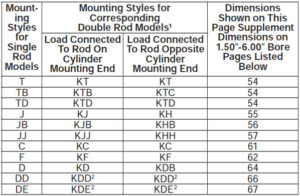 series-2HD-style-K-dimensions chart 1