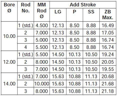 series-3H-large-bore-style-C-dimensions chart 2