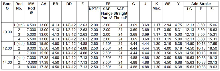 series-3H-large-bore-style-TD-dimensions chart 1