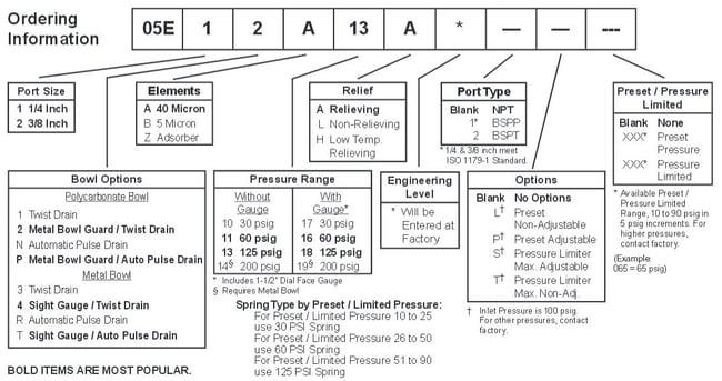 Prep-Air-II-05E-Miniature-Piggyback-Filter-Regulator-Ordering