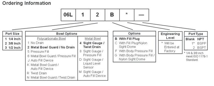 Prep-Air-II-06L-Compact-Mist-Lubricator-Ordering