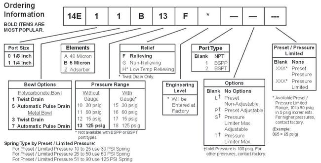 Prep-Air-II-14E-Miniature-Piggyback-Filter-Regulator-Ordering