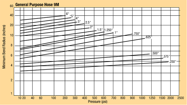 Pressure vs Bend Radius Chart - Parker 9M Flexible Metal Hose