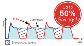 Air Saver Savings Chart